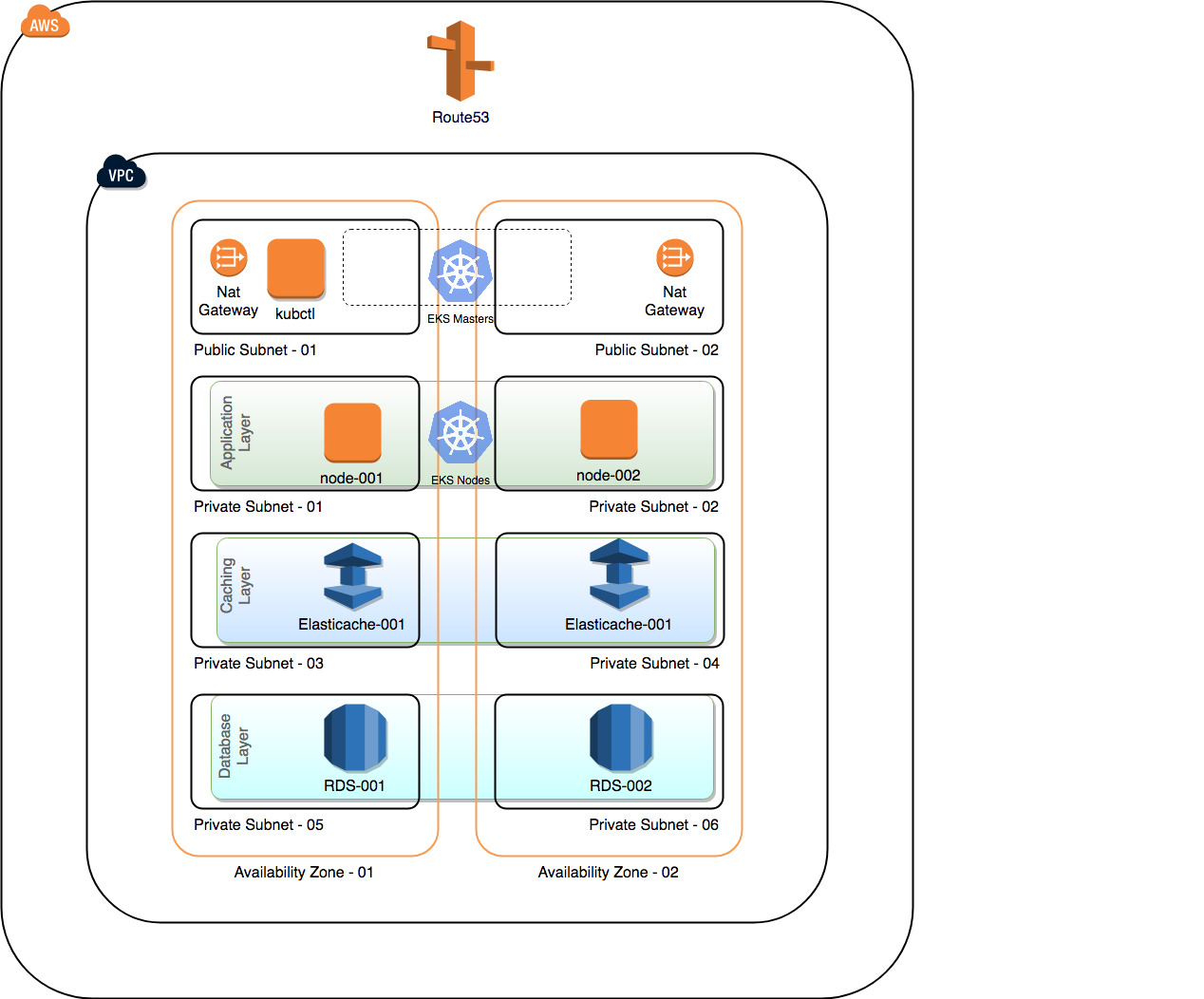First look into AWS EKS - Getting started